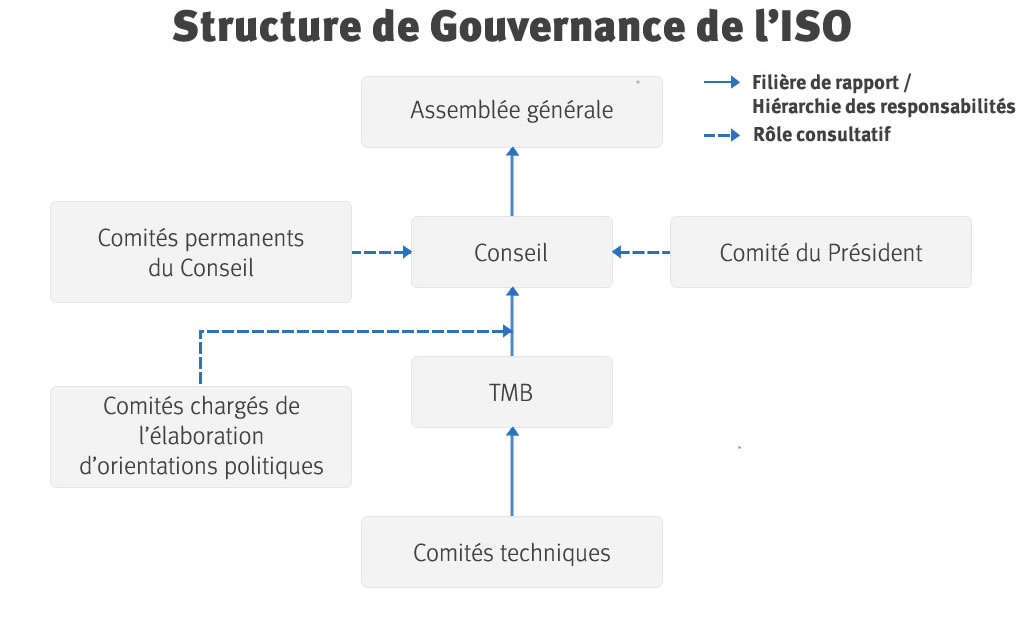 ISO governance structure
