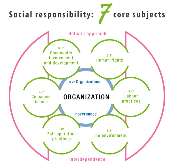principles of corporate social responsibility The global sullivan principles  of the world to support and follow the global sullivan principles of corporate social responsibility wherever they have.