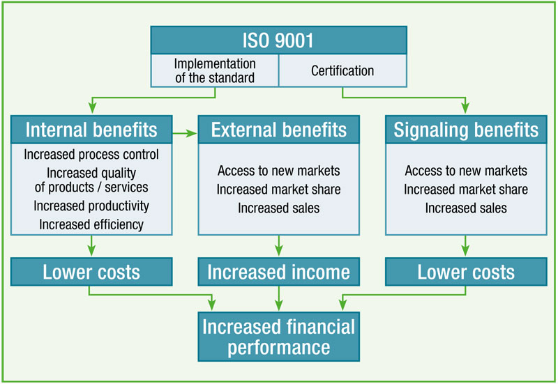 Does Iso 9001 Pay Analysis Of 42 Studies