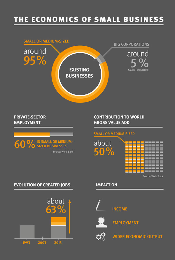 Infography: The economics of small business
