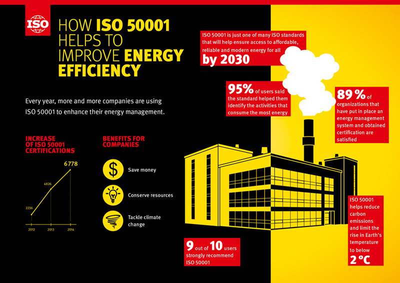 Infography: How ISO 50001 helps to improve energy efficiency