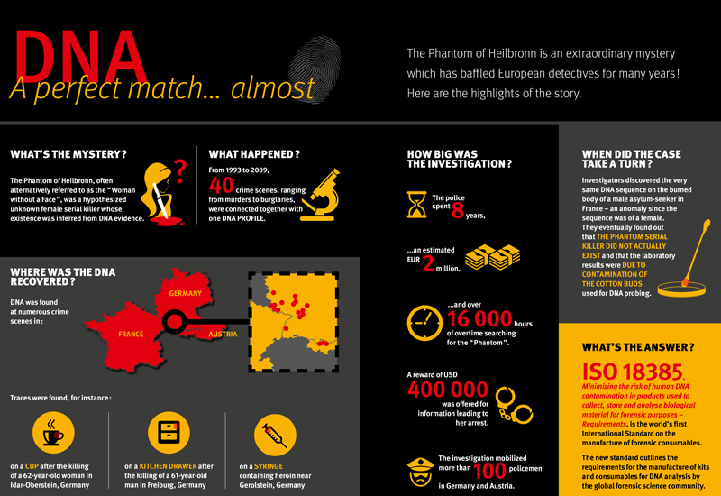 Infography: DNA - A perfect matcht...almost