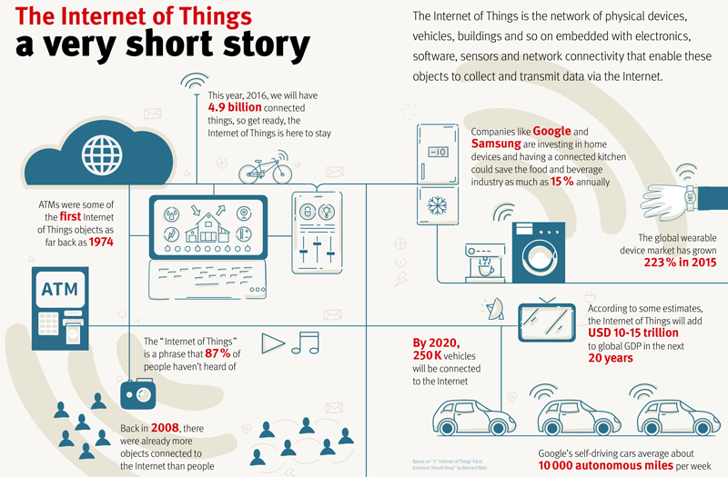 how the internet of things will change our lives infography the internet of things a very short story