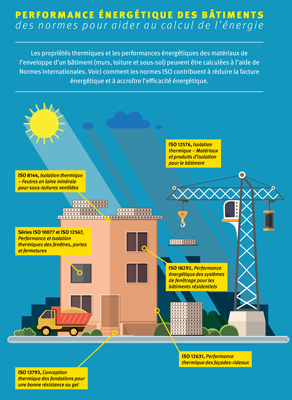 Building energy performance infography