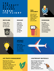 Infography: Aircraft of the future