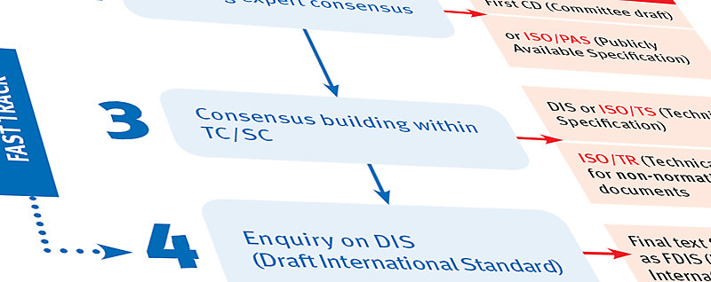 ISO Standards development flow