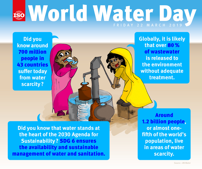 Infography: World Water Day 2019