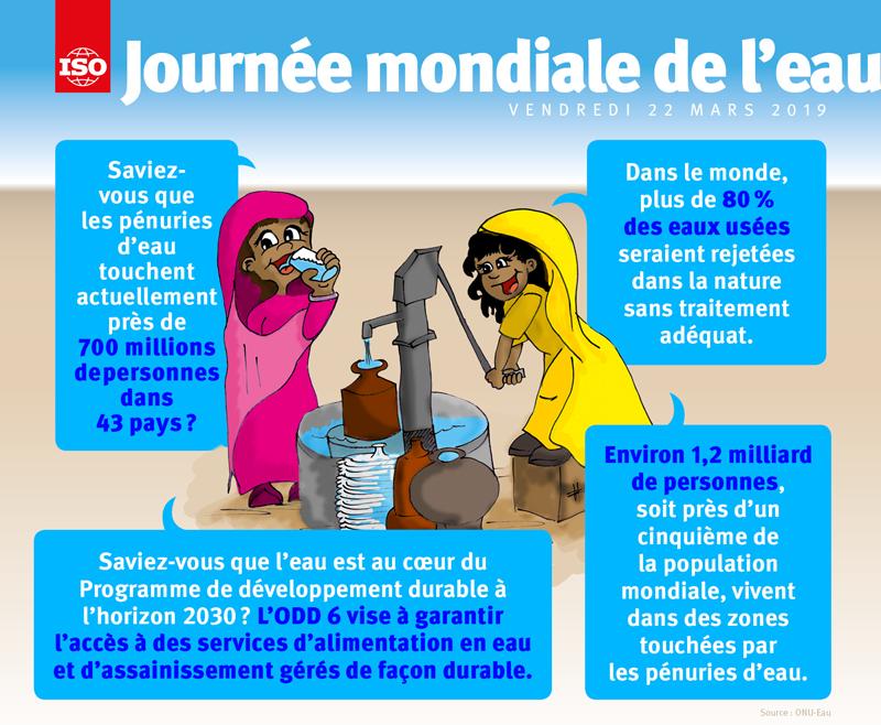 Infographie: Journée Mondiale de l'eau 2019