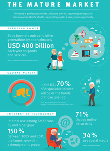 Infography: The Mature Market
