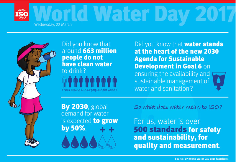 Infographic: World Water Day 2017