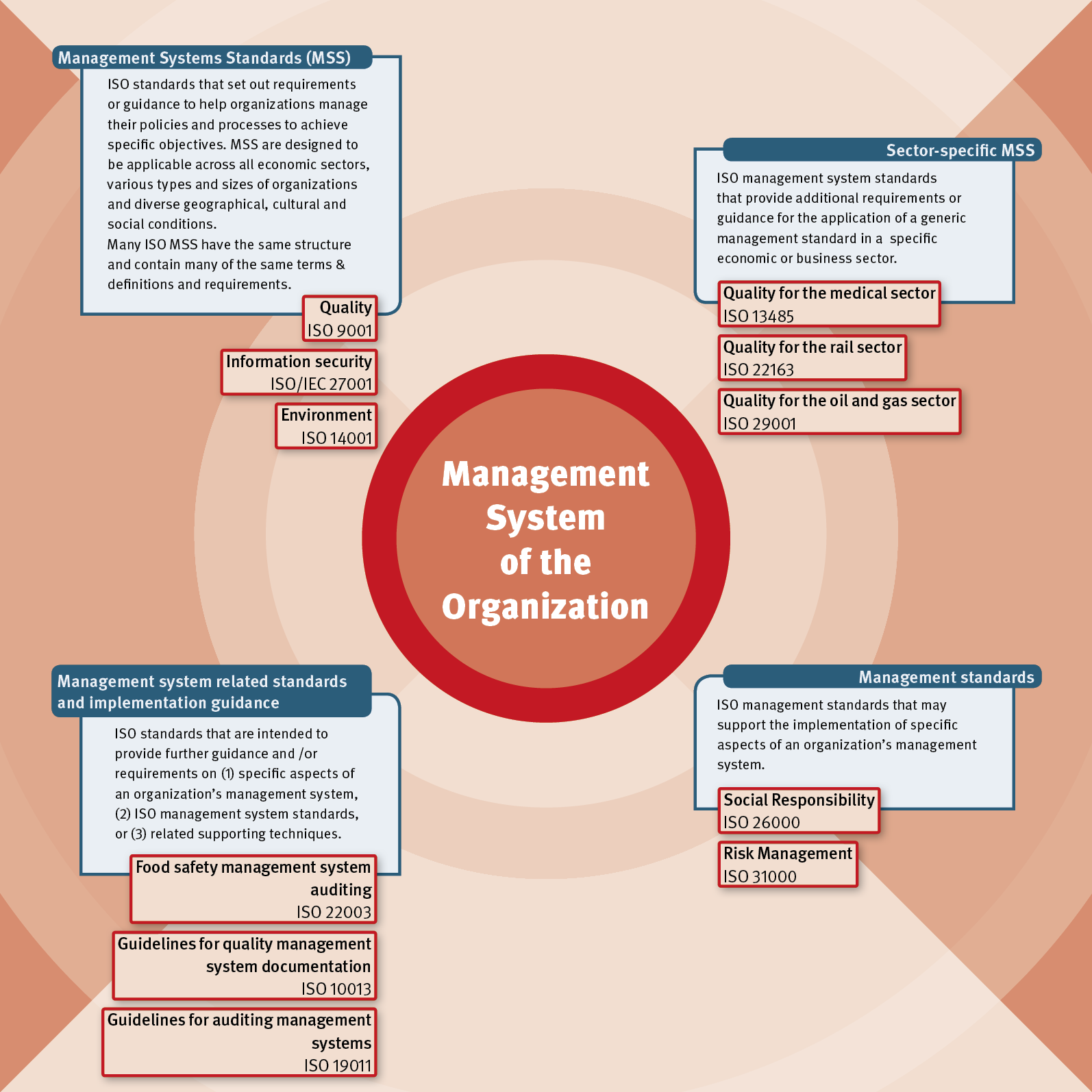 Management standards management systems standards and related standards