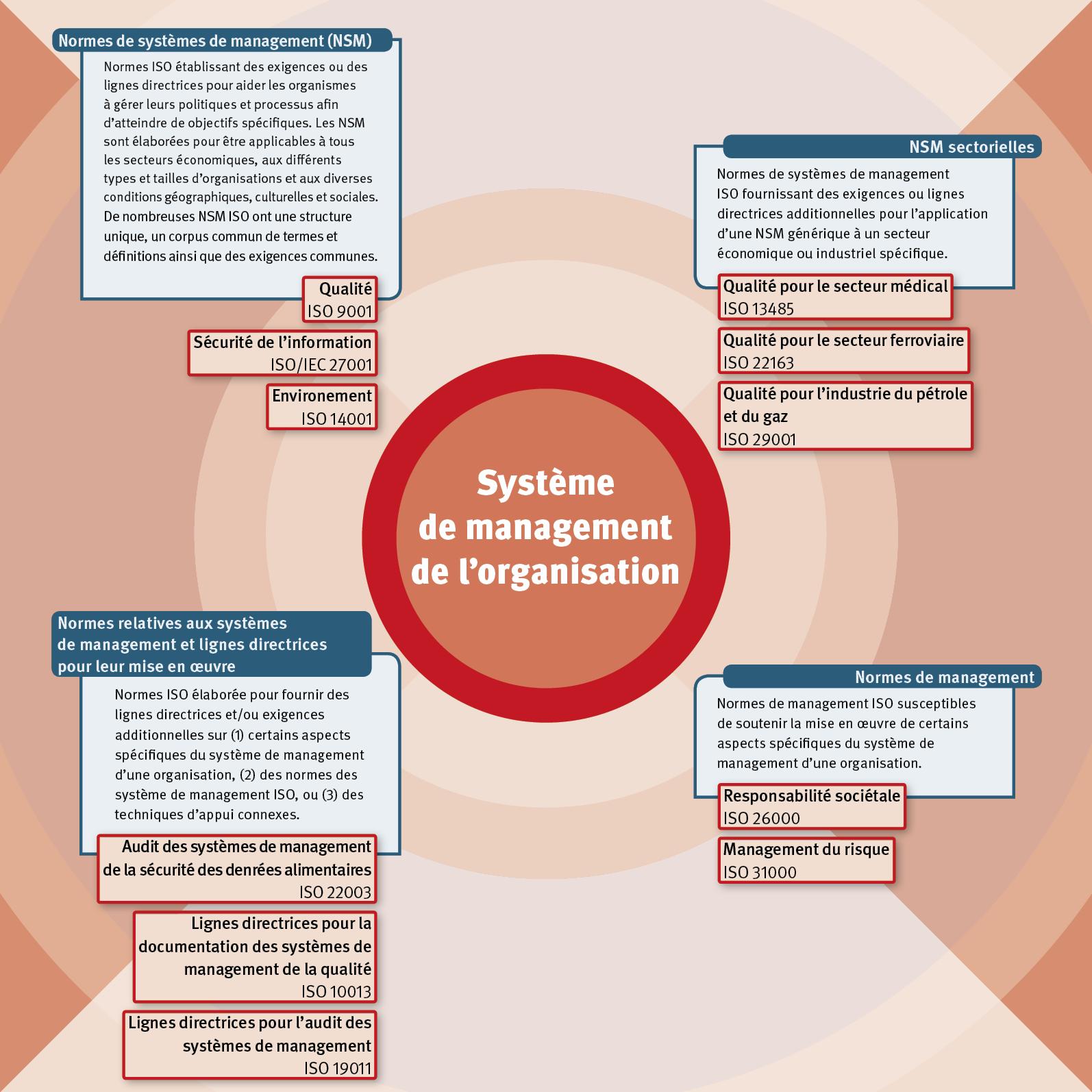 Iso Normes De Systemes De Management