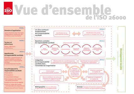 Page de couverture: Vue d'ensemble de l'ISO 26000