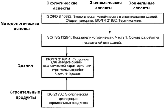ISO 14024 Definition and Other Regulatory Documents