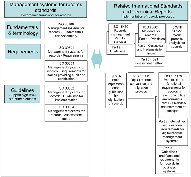 ISO 15489 Records management