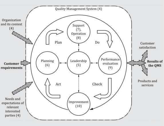 Iso 9001 2015 En Quality Management Systems Requirements